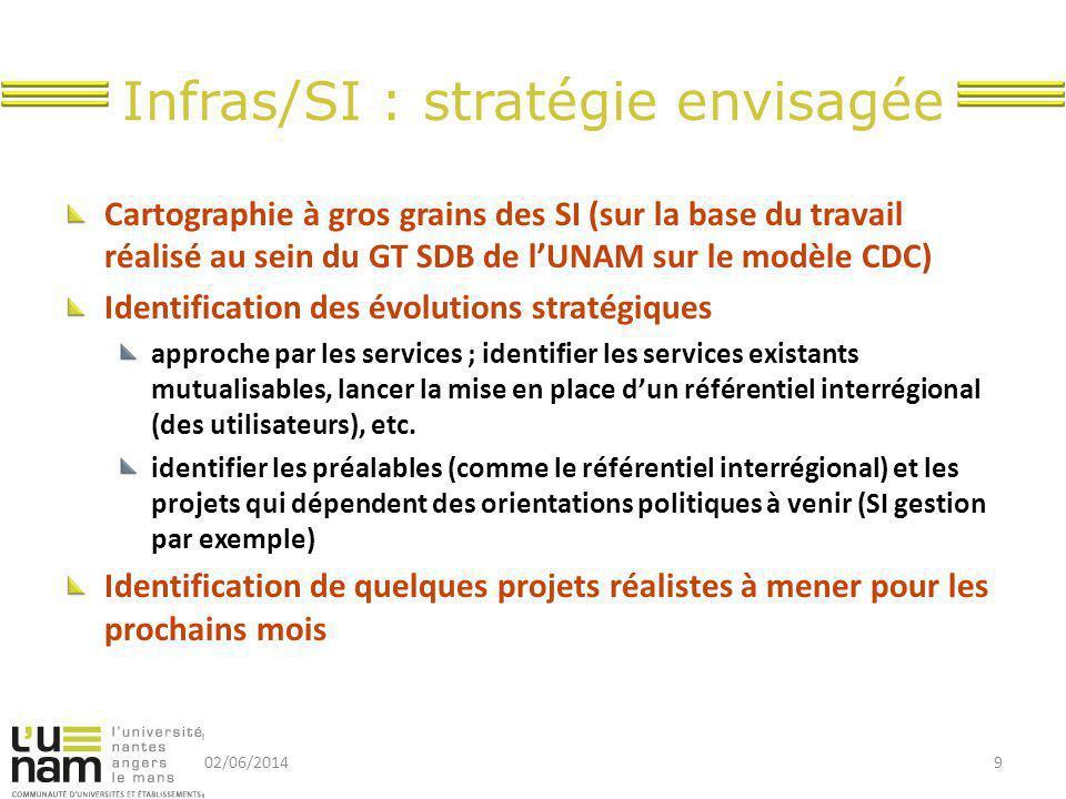 Infras/SI : stratégie envisagée