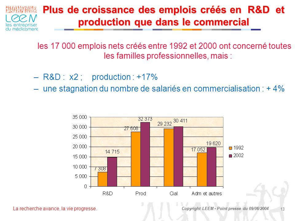 Plus de croissance des emplois créés en R&D et production que dans le commercial