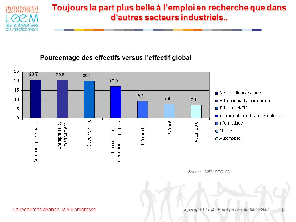 Toujours la part plus belle à l'emploi en recherche que dans d autres secteurs industriels..