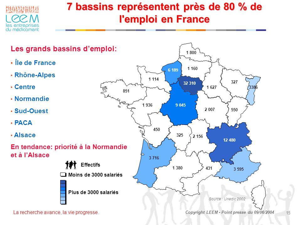 7 bassins représentent près de 80 % de l emploi en France