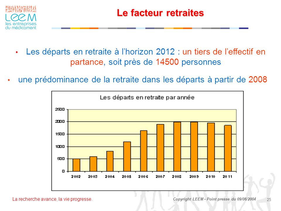 Le facteur retraites Les départs en retraite à l'horizon 2012 : un tiers de l'effectif en partance, soit près de 14500 personnes.