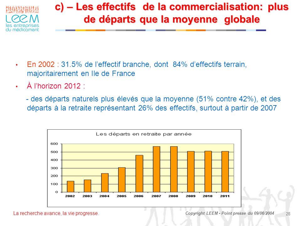 c) – Les effectifs de la commercialisation: plus de départs que la moyenne globale