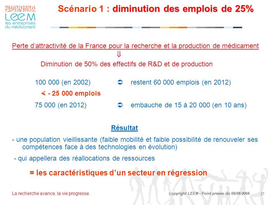 Scénario 1 : diminution des emplois de 25%