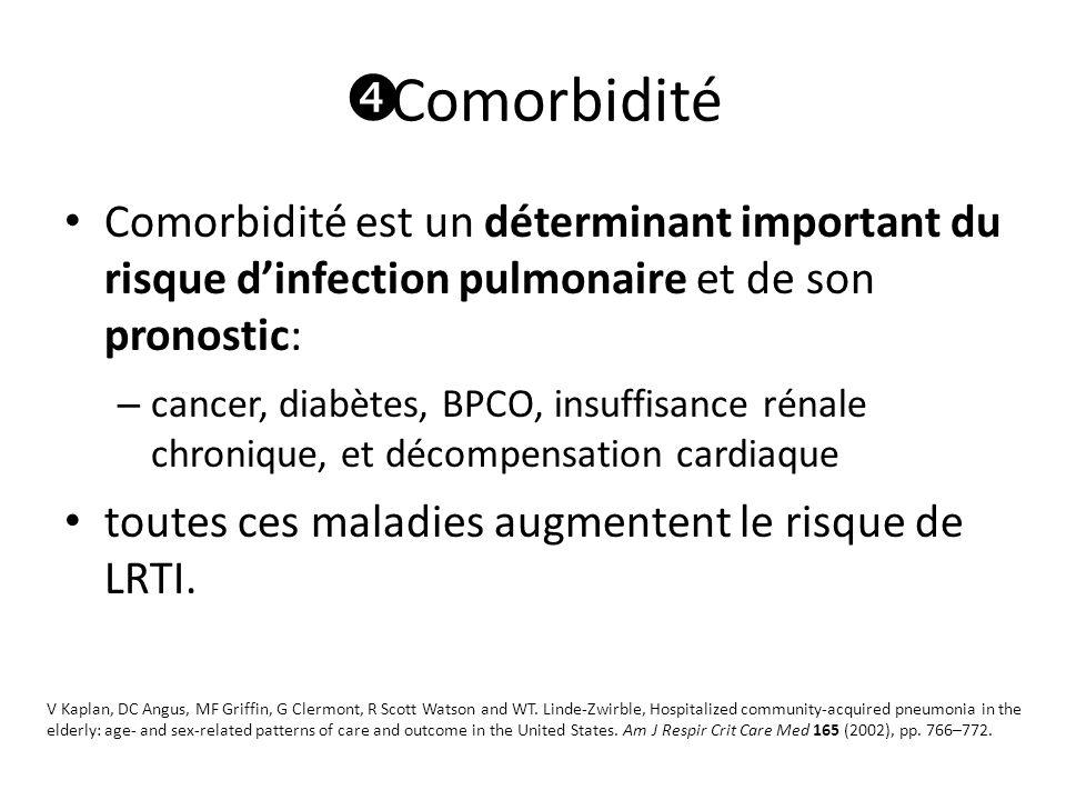 Comorbidité Comorbidité est un déterminant important du risque d'infection pulmonaire et de son pronostic: