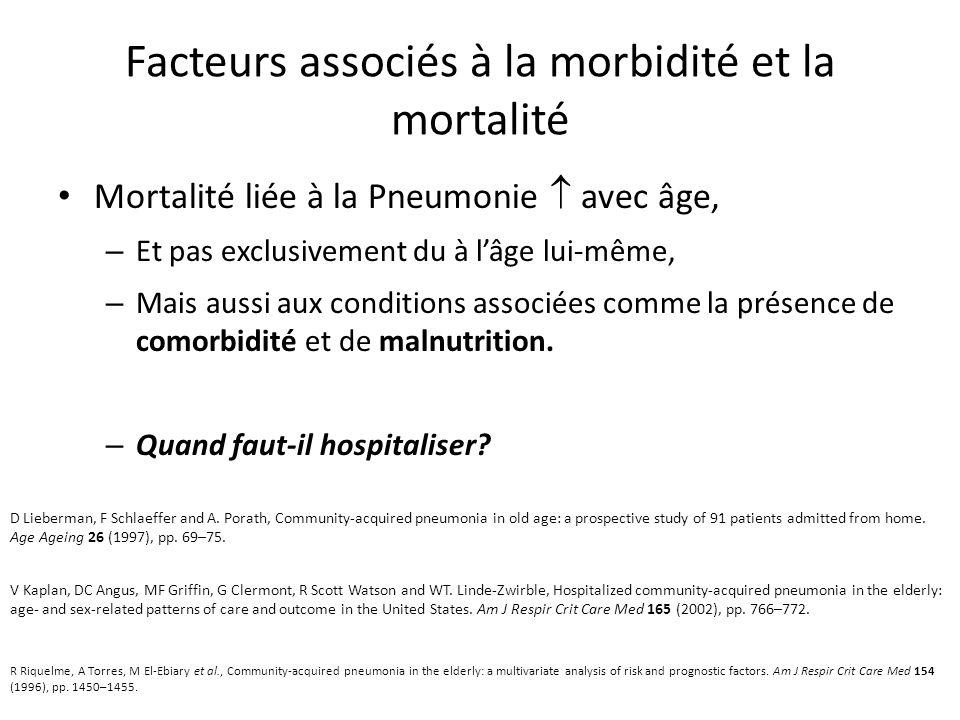 Facteurs associés à la morbidité et la mortalité