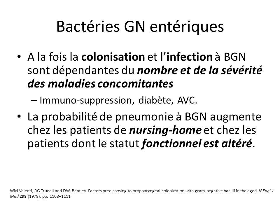 Bactéries GN entériques