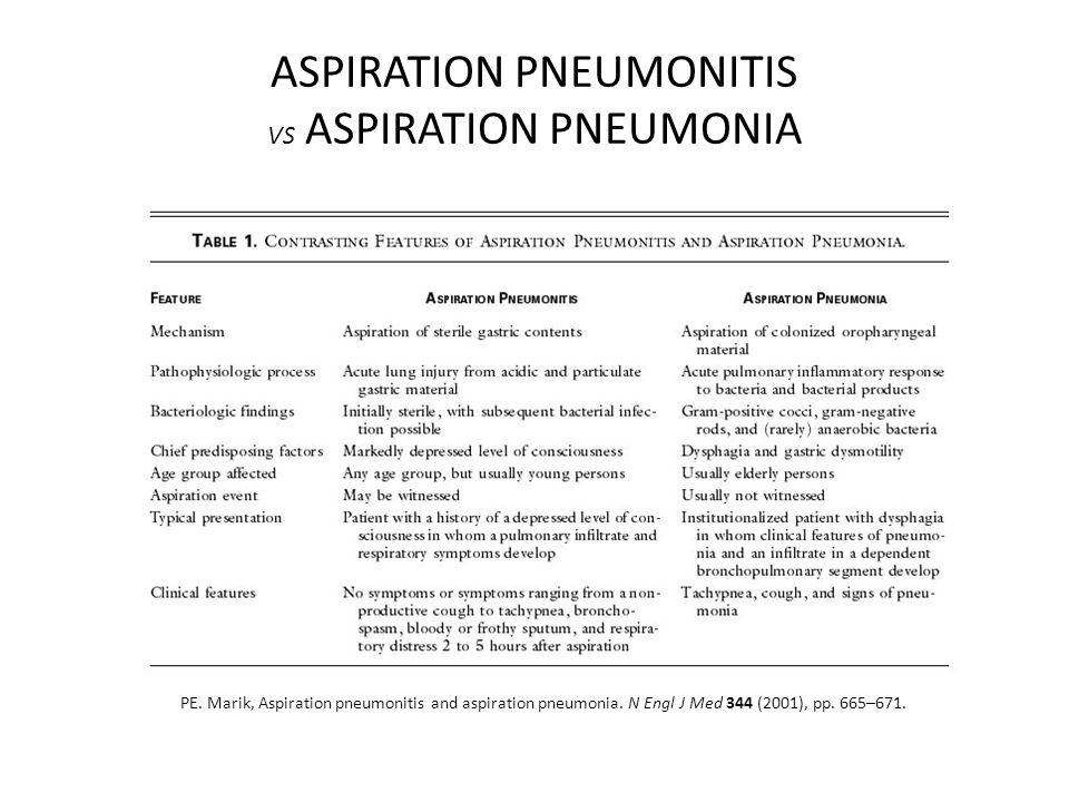 ASPIRATION PNEUMONITIS VS ASPIRATION PNEUMONIA