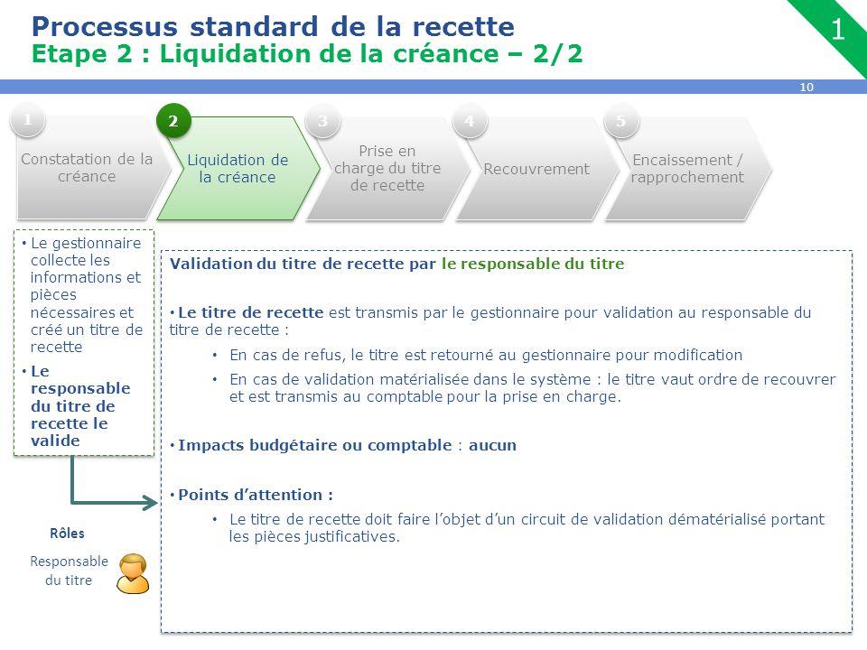 Processus standard de la recette Etape 2 : Liquidation de la créance – 2/2