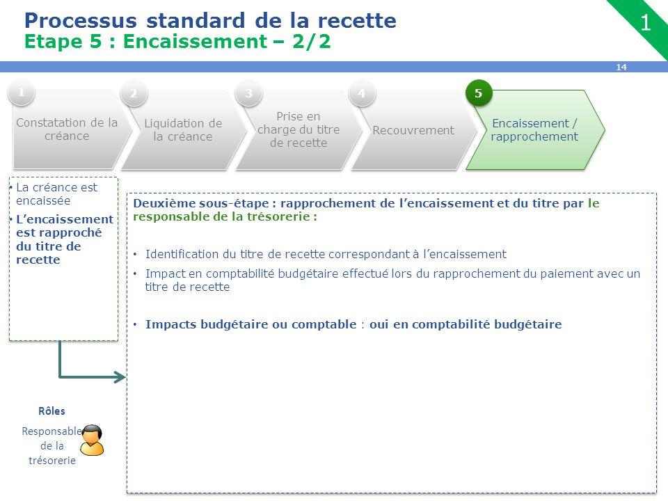 1 Processus standard de la recette Etape 5 : Encaissement – 2/2 Rôles