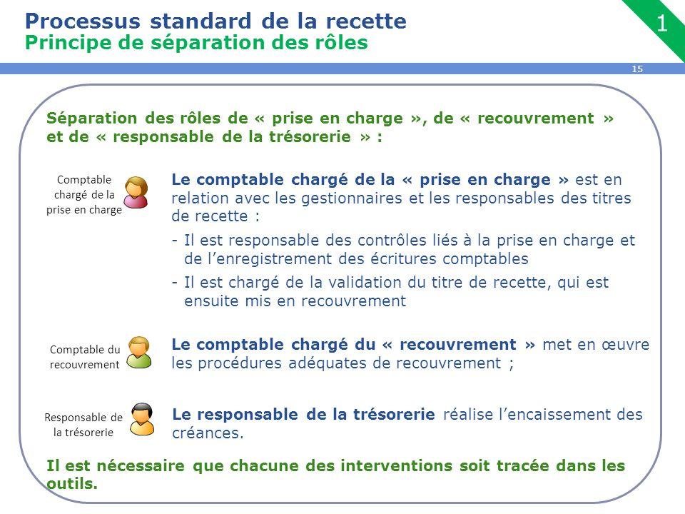 1 Processus standard de la recette Principe de séparation des rôles