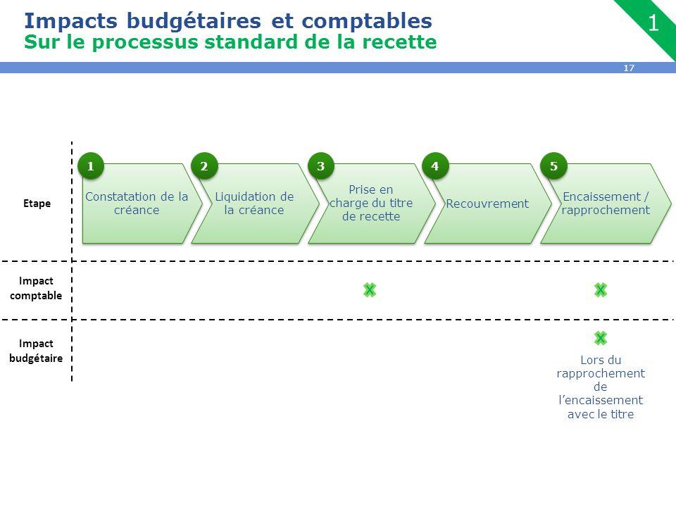 1 Impacts budgétaires et comptables
