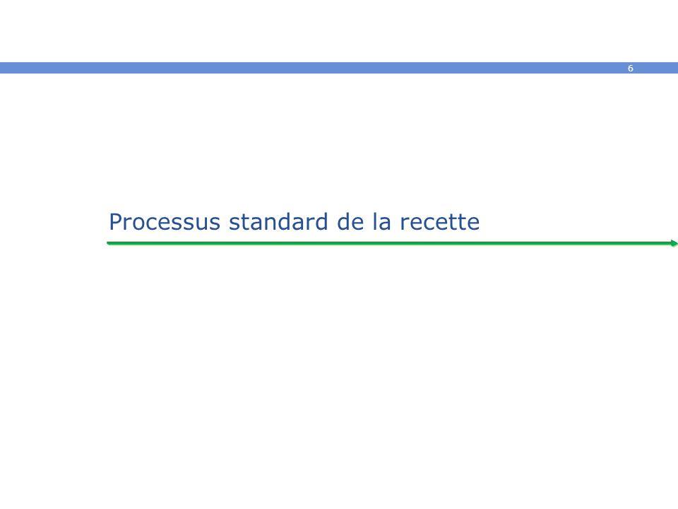 Processus standard de la recette