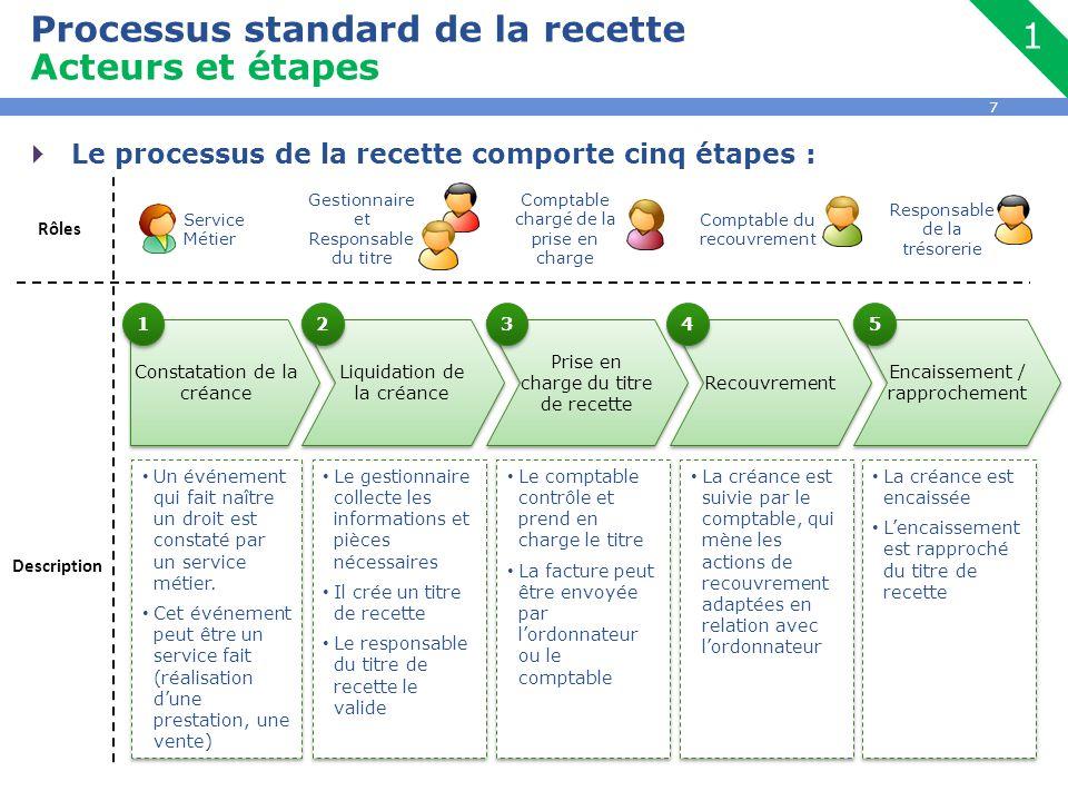 Processus standard de la recette Acteurs et étapes