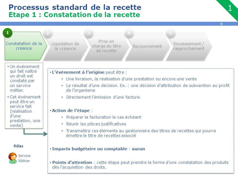 Processus standard de la recette Etape 1 : Constatation de la recette