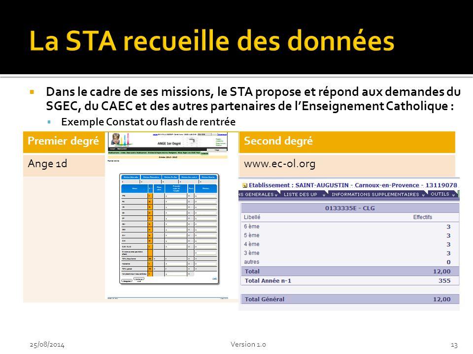 La STA recueille des données