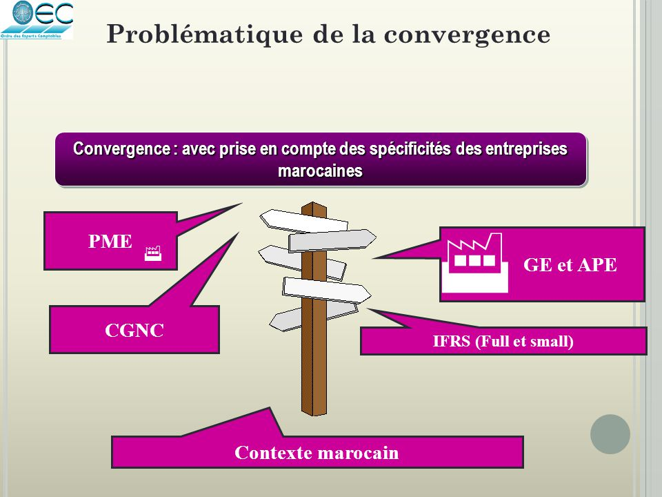 Problématique de la convergence
