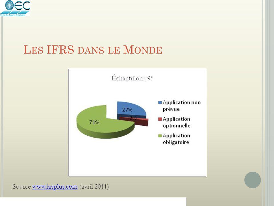 Les IFRS dans le Monde Échantillon : 95
