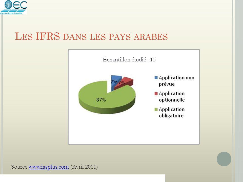 Les IFRS dans les pays arabes