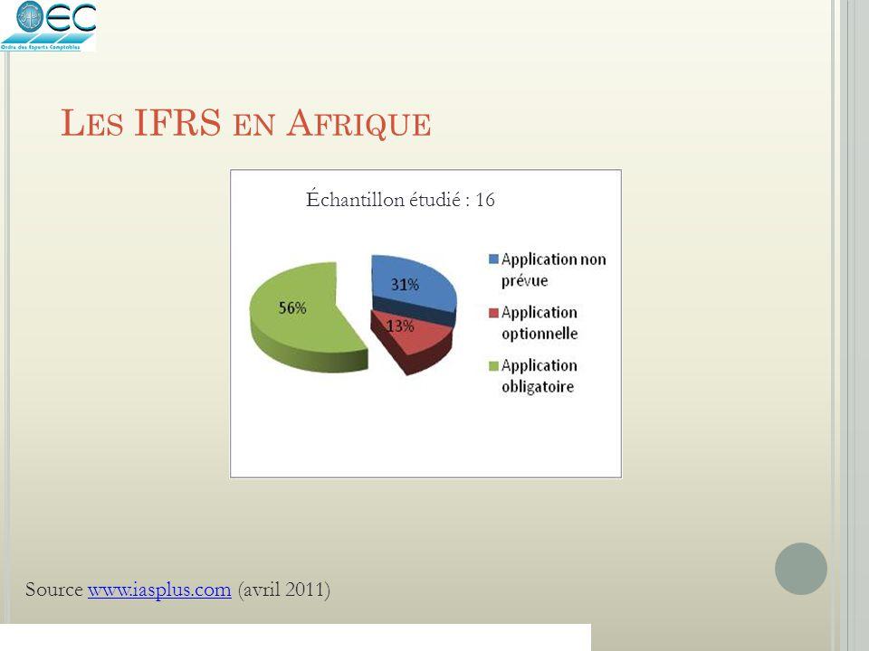 Les IFRS en Afrique Échantillon étudié : 16