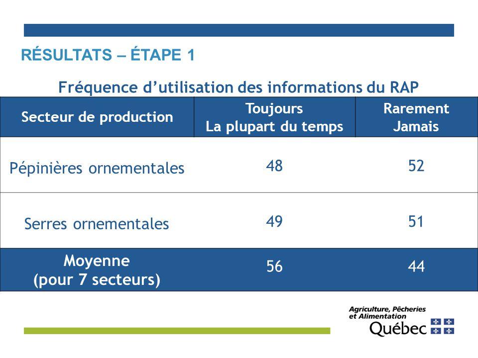 Fréquence d'utilisation des informations du RAP