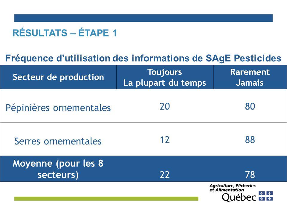 Fréquence d'utilisation des informations de SAgE Pesticides