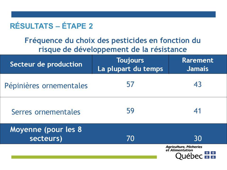 Fréquence du choix des pesticides en fonction du