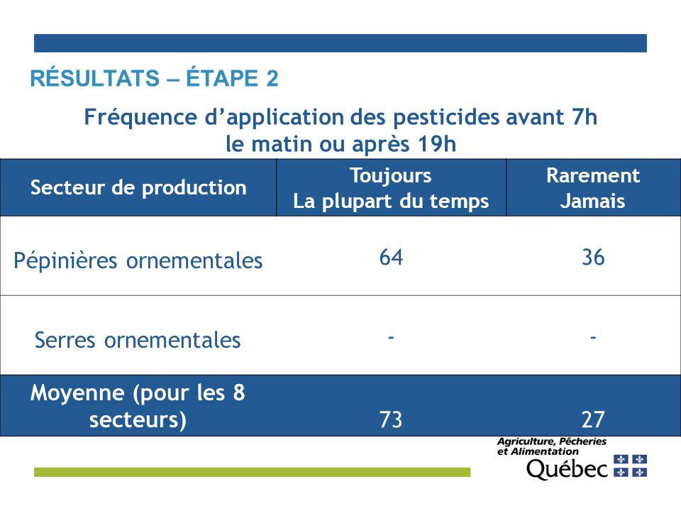 Fréquence d'application des pesticides avant 7h le matin ou après 19h