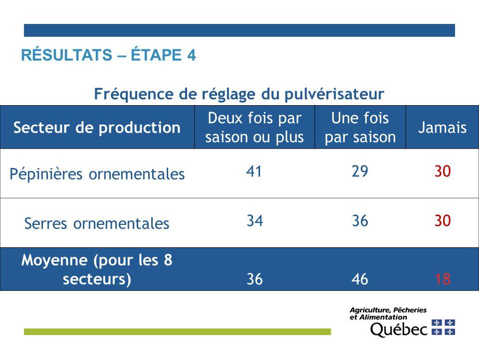 Fréquence de réglage du pulvérisateur Moyenne (pour les 8 secteurs)