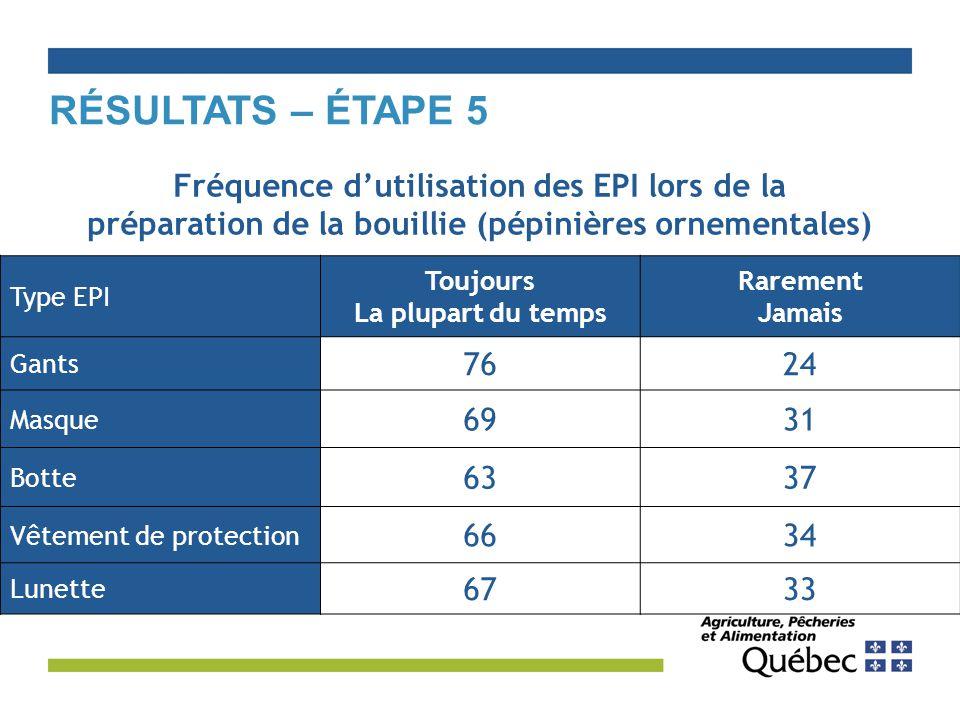 Résultats – Étape 5 Fréquence d'utilisation des EPI lors de la préparation de la bouillie (pépinières ornementales)