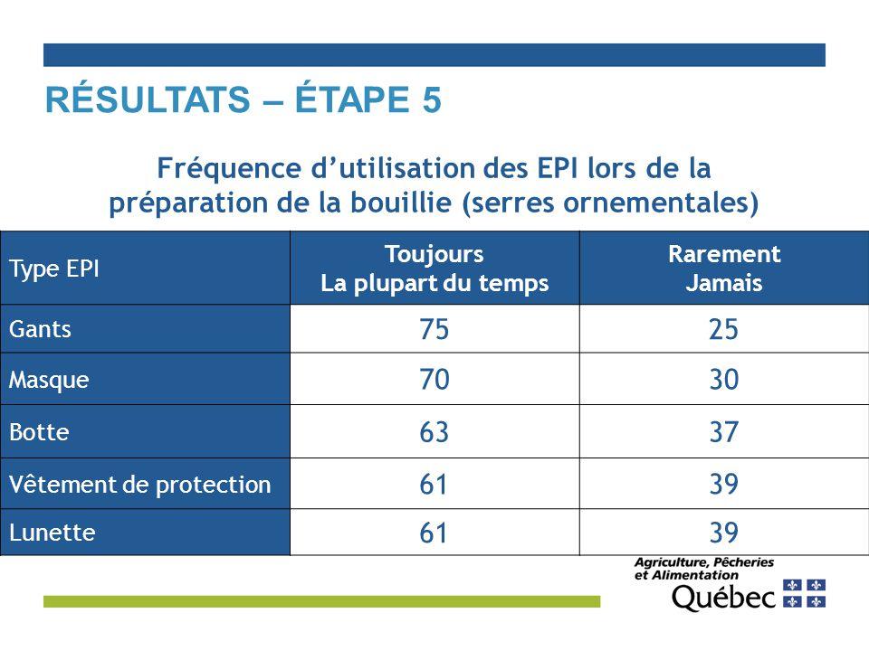 Résultats – Étape 5 Fréquence d'utilisation des EPI lors de la préparation de la bouillie (serres ornementales)