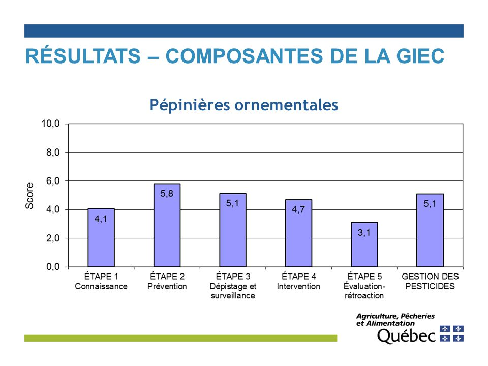 Résultats – Composantes de la GIEC