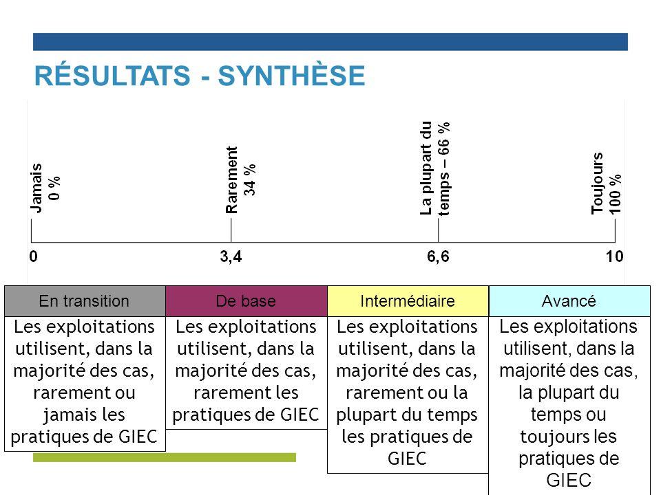 Résultats - synthèse En transition. De base. Intermédiaire. Avancé.
