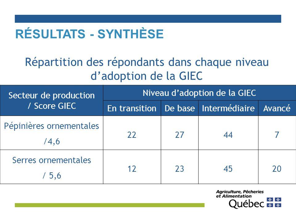 Résultats - Synthèse Répartition des répondants dans chaque niveau d'adoption de la GIEC. Secteur de production.