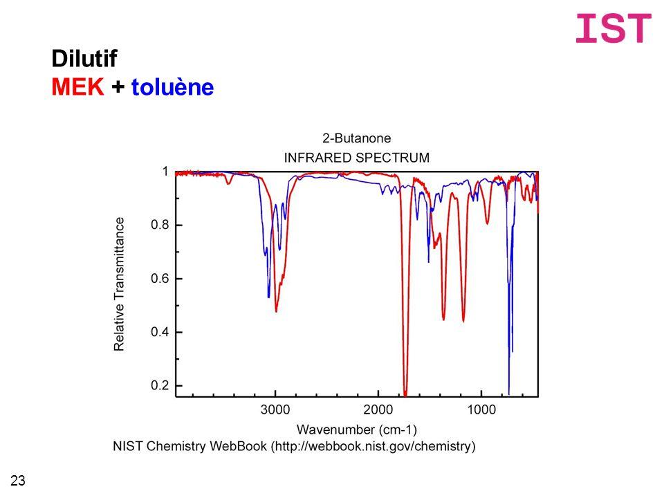 Dilutif MEK + toluène