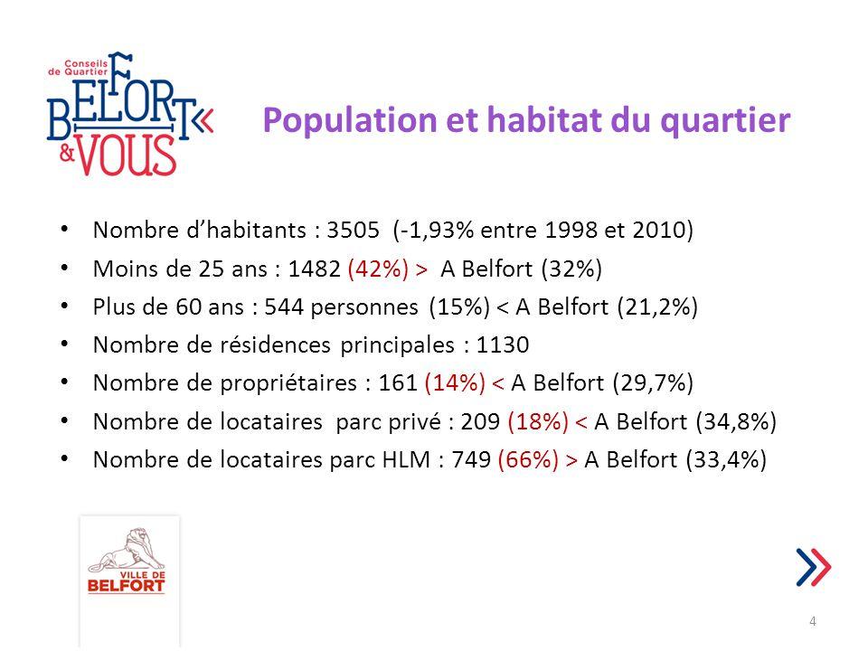 Population et habitat du quartier