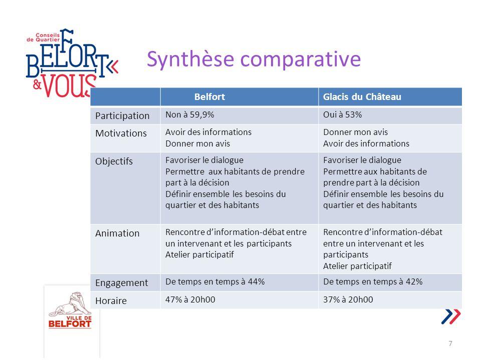 Synthèse comparative Belfort Glacis du Château Participation