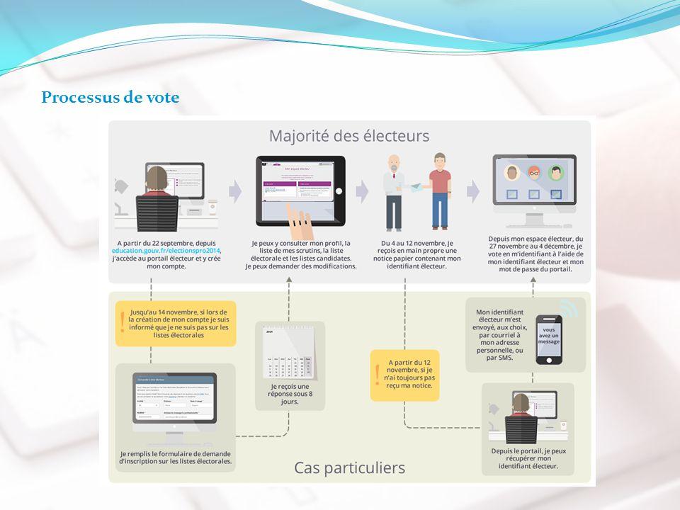 15/09/2014 Processus de vote
