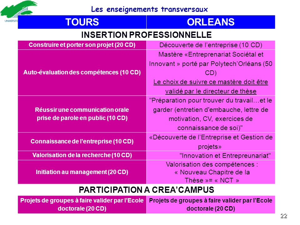 TOURS ORLEANS INSERTION PROFESSIONNELLE PARTICIPATION A CREA'CAMPUS