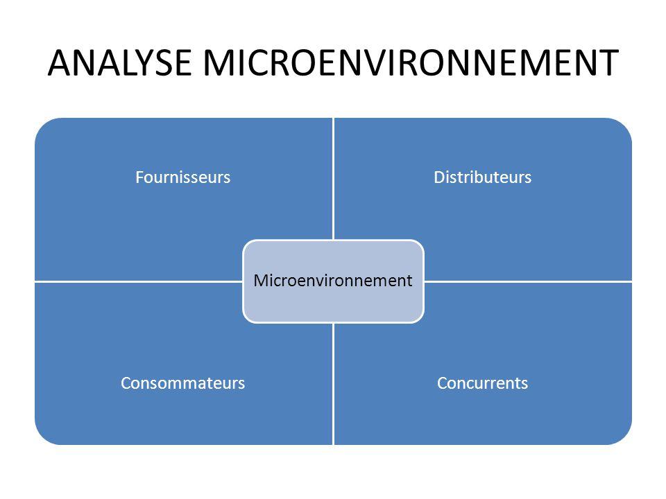 ANALYSE MICROENVIRONNEMENT