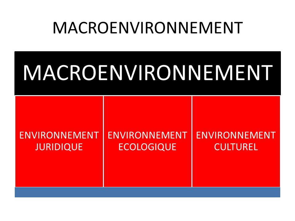 MACROENVIRONNEMENT MACROENVIRONNEMENT ENVIRONNEMENT JURIDIQUE