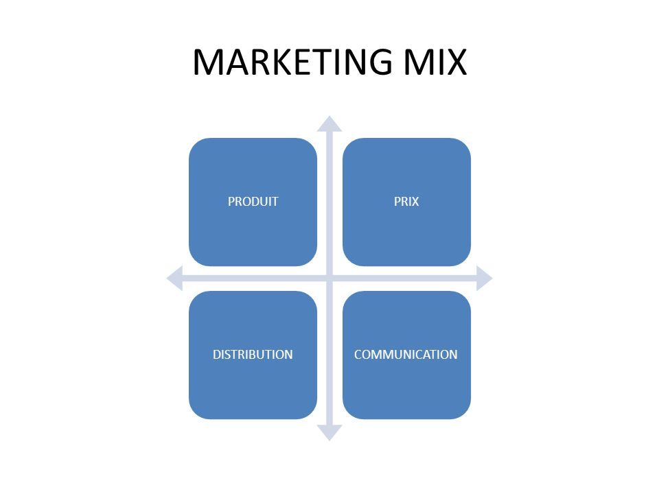 MARKETING MIX PRODUIT PRIX DISTRIBUTION COMMUNICATION