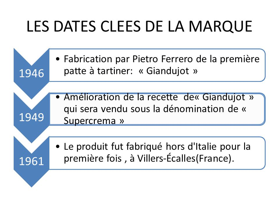 LES DATES CLEES DE LA MARQUE