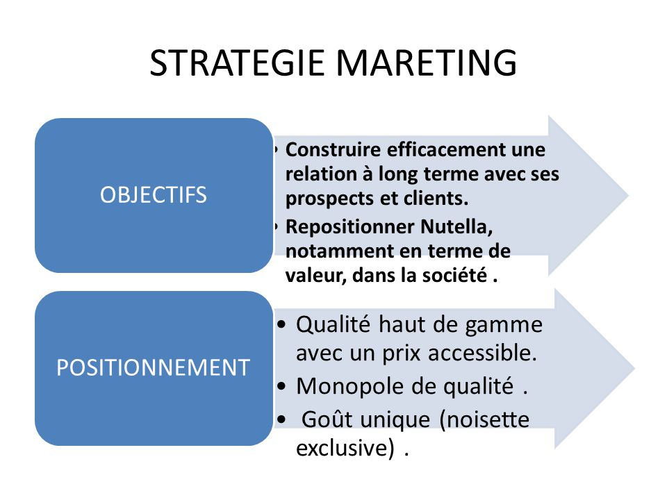 STRATEGIE MARETING OBJECTIFS