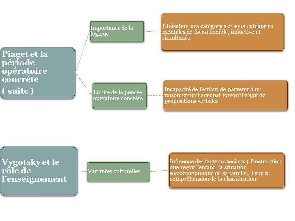 Piaget et la période opératoire concrète