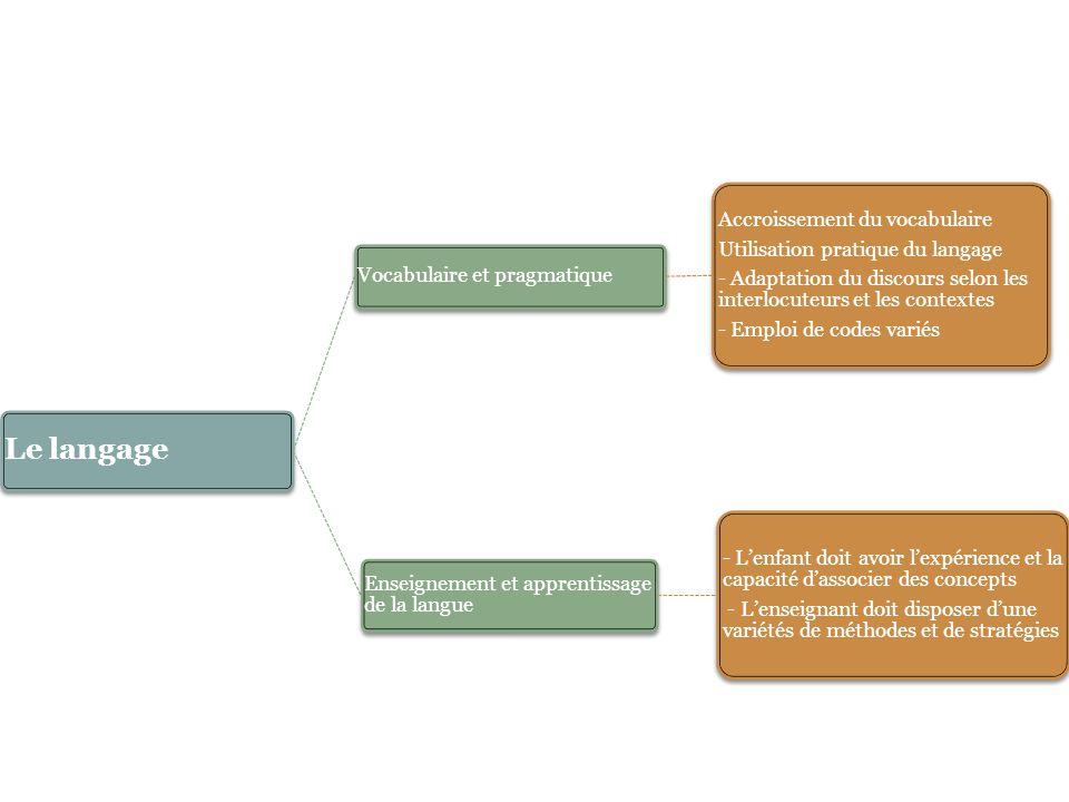 Le langage Vocabulaire et pragmatique. Accroissement du vocabulaire. Utilisation pratique du langage.