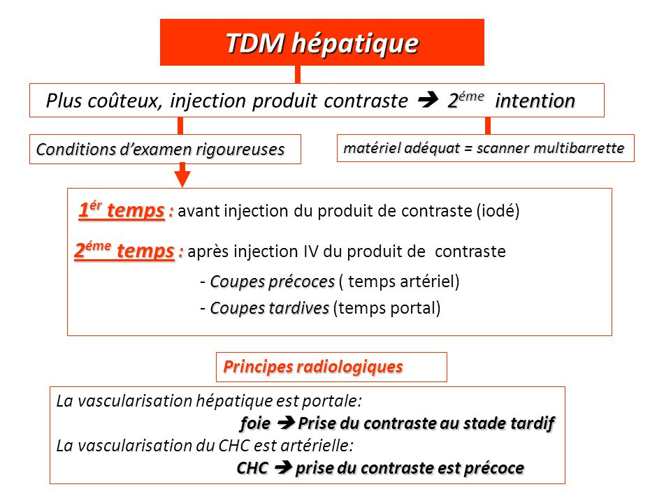 TDM hépatique Plus coûteux, injection produit contraste  2éme intention. Conditions d'examen rigoureuses.