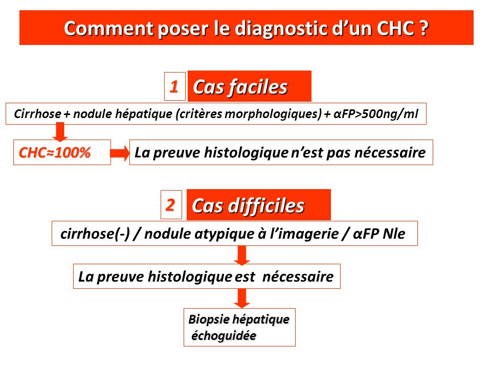 Comment poser le diagnostic d'un CHC