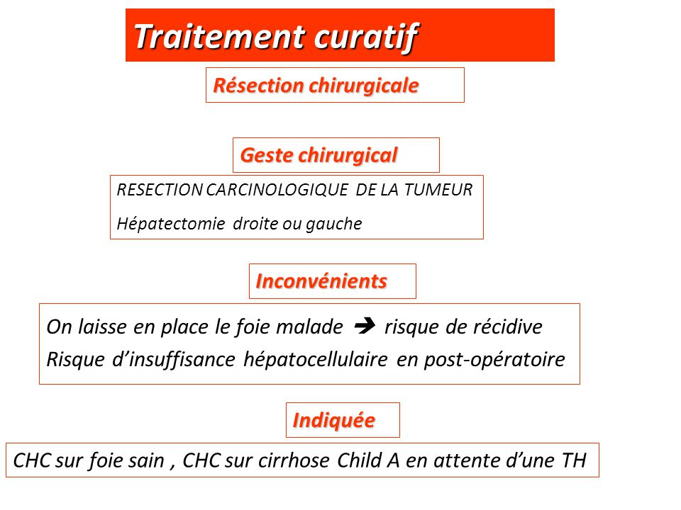 Traitement curatif Résection chirurgicale Geste chirurgical