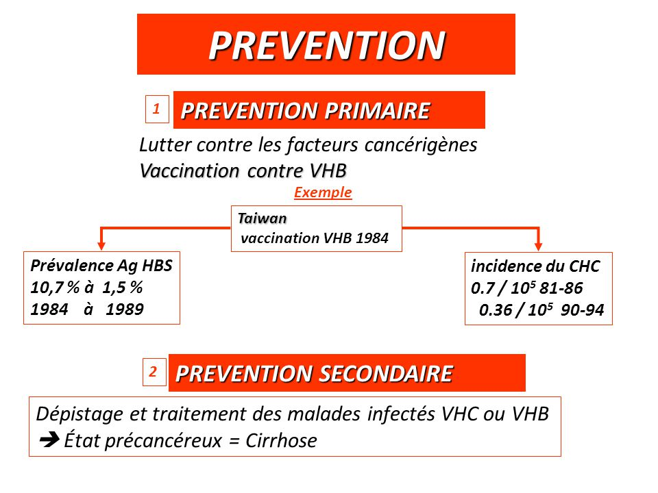 PREVENTION PREVENTION PRIMAIRE PREVENTION SECONDAIRE