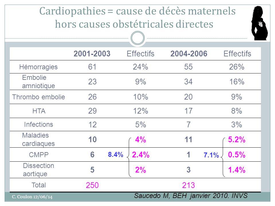 Cardiopathies = cause de décès maternels hors causes obstétricales directes
